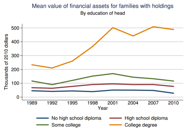 US_household_wealth_by_education